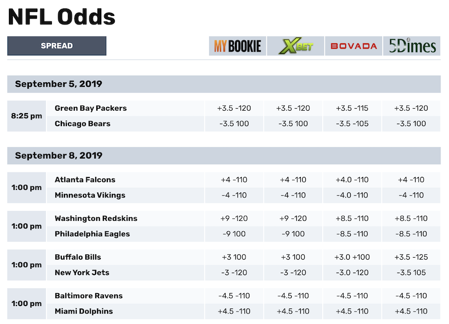 Betting odds tables stanley cup 2021 betting odds